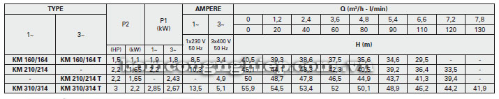 Máy bơm nước Foras KM160-310 bảng thông số kỹ thuật