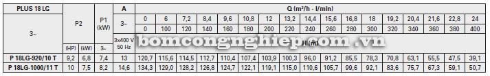 Máy bơm nước Foras LG bảng thông số kỹ thuật