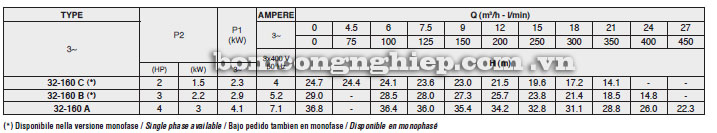 Máy bơm nước Foras MN 32-160 bảng thông số kỹ thuật