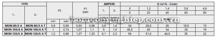 Máy bơm nước Foras MON-A bảng thông số kỹ thuật