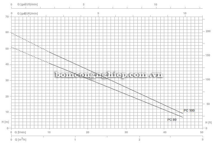 Máy bơm nước Foras PC biểu đồ thông số hoạt động