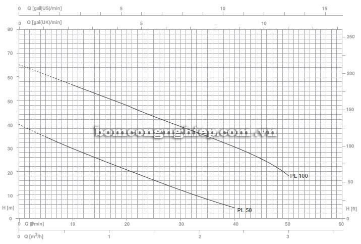 Máy bơm nước Foras PL biểu đồ hoạt động