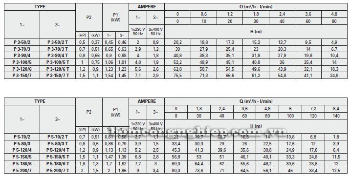 Máy bơm nước Foras Plus 3-5 bảng thông số kỹ thuật