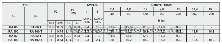 Máy bơm nước Foras RA bảng thông số kỹ thuật