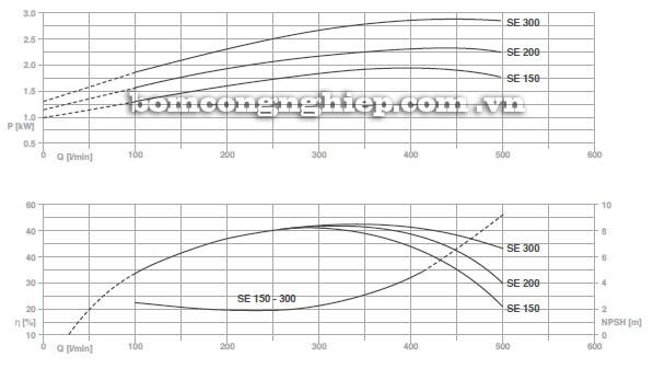 Máy bơm  nước Foras SE biểu đồ hoạt động