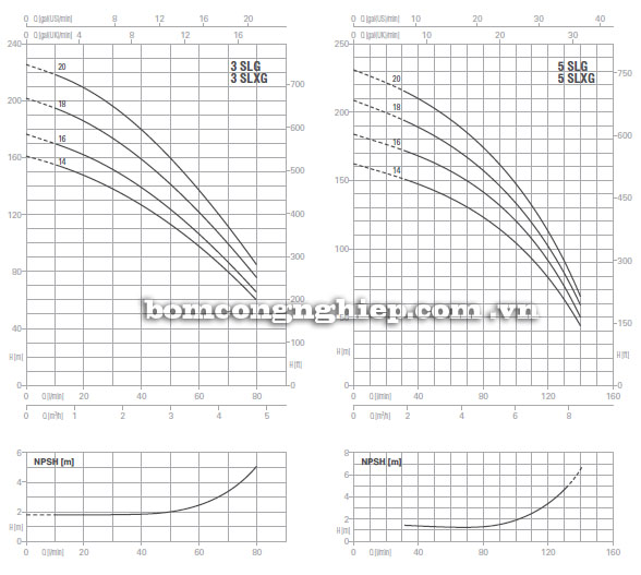 Máy bơm nước Foras Plus SLG-SLXG biểu đồ thông số hoạt động
