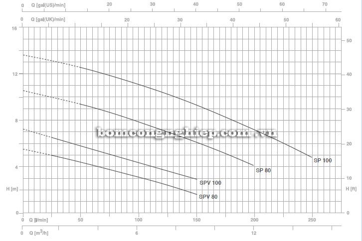 Máy bơm nước Foras SPV biểu đồ hoạt động
