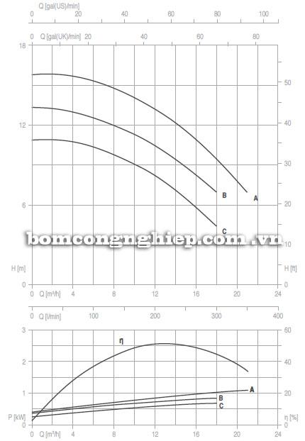 Máy bơm nước Pentax 4CAX 32-200 biểu đồ thông số hoạt động