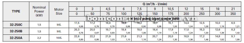 Máy bơm nước Pentax 4CAX 32-250 bảng thông số kỹ thuật