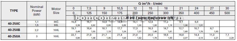 Máy bơm nước Pentax 4CAX 40-250 bảng thông số kỹ thuật