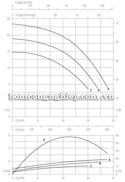 Máy bơm nước Pentax 4CAX 40-250 biểu đồ thông số hoạt động