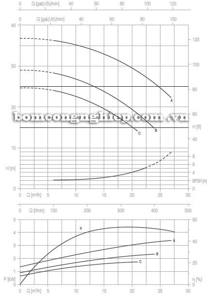 Máy bơm nước Pentax CA32-160 biểu đồ hoạt động