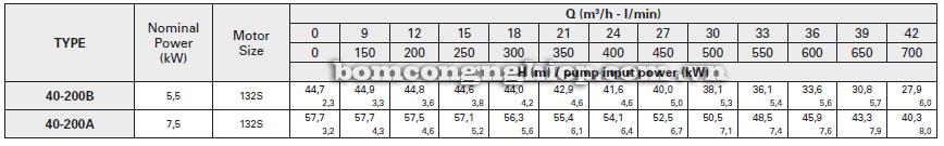 Máy bơm nước Pentax CA40-200 bảng thông số kỹ thuật