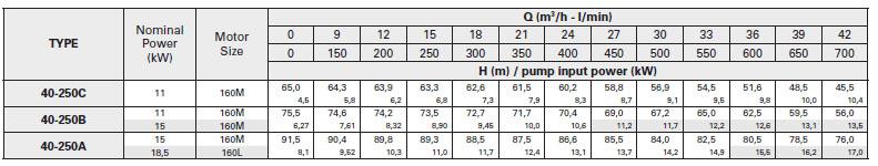 Máy bơm nước Pentax CA40-250 bảng thông số kỹ thuật