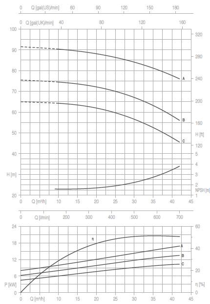 Máy bơm nước Pentax CA40-250 biểu đồ thông số hoạt động