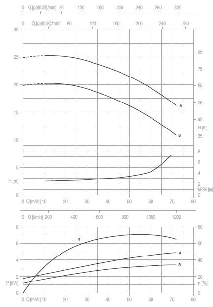 Máy bơm nước Pentax CA50-125 biểu đồ hoạt động