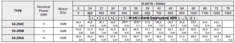 Máy bơm nước Pentax CA50-200 bảng thông số kỹ thuật
