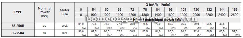 Máy bơm nước Pentax CA65-250 bảng thông số kỹ thuật