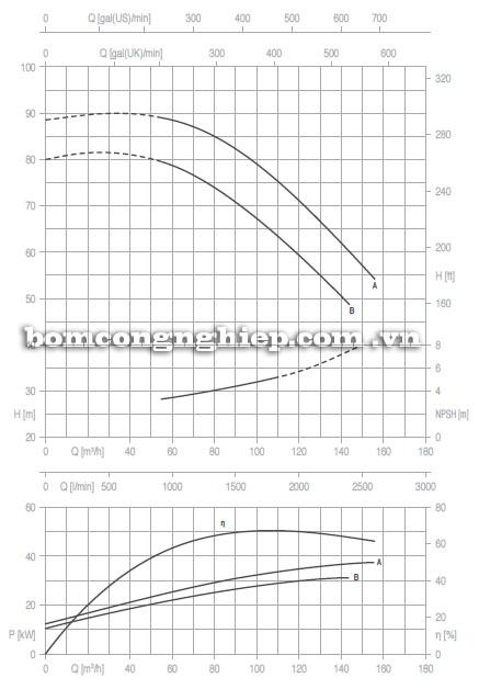 Máy bơm nước Pentax CA65-250 biểu đồ hoạt động