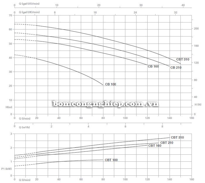 Máy bơm nước Pentax CB 160 biểu đồ hoạt động