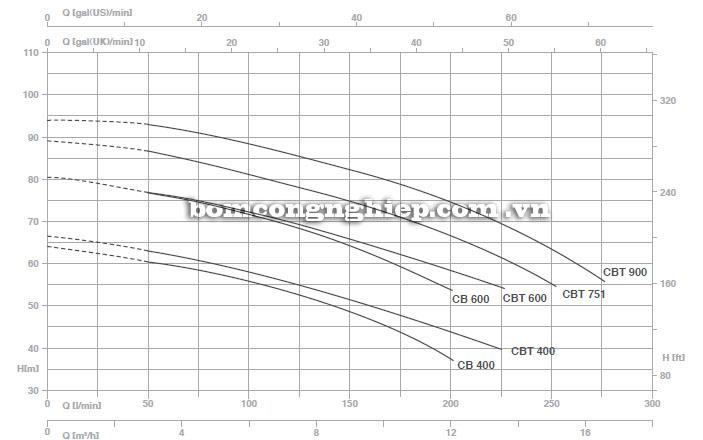 Máy bơm nước Pentax CB 160 Máy bơm nước Pentax CST400-3 Máy bơm nước Pentax CST400-3 biểu đồ hoạt động