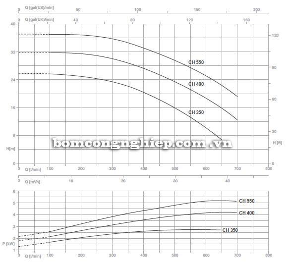 Máy bơm nước Pentax CH350-550 biểu đồ hoạt động