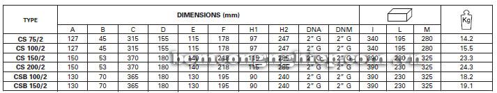 Máy bơm nước Pentax CS75-2 bảng thông số kích thước