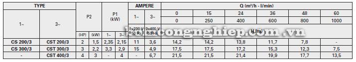 Bảng thông số kỹ thuật chi tiết lưu lượng cột áp của máy bơm nước Pentax CST400-3 bảng thông số kỹ thuật