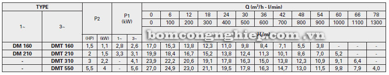 Máy bơm nước Pentax DM bảng thông số kỹ thuật