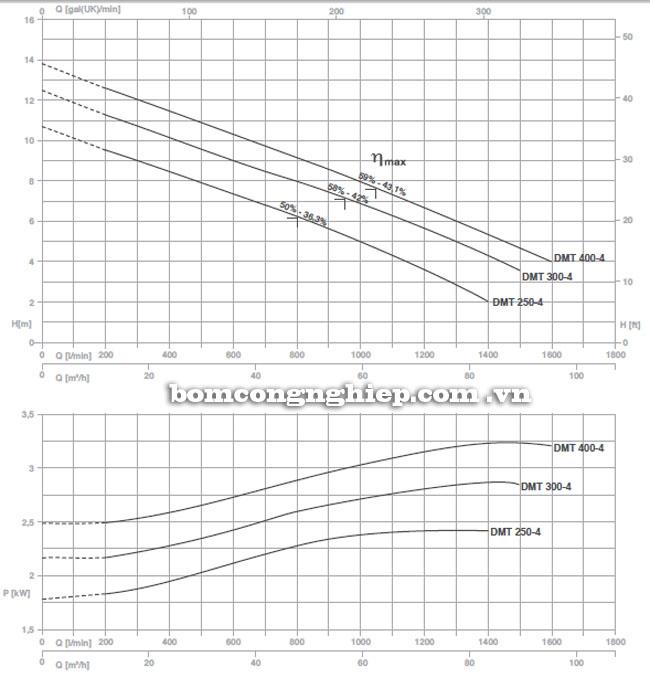 Máy bơm nước Pentax DMT biểu đồ hoạt động