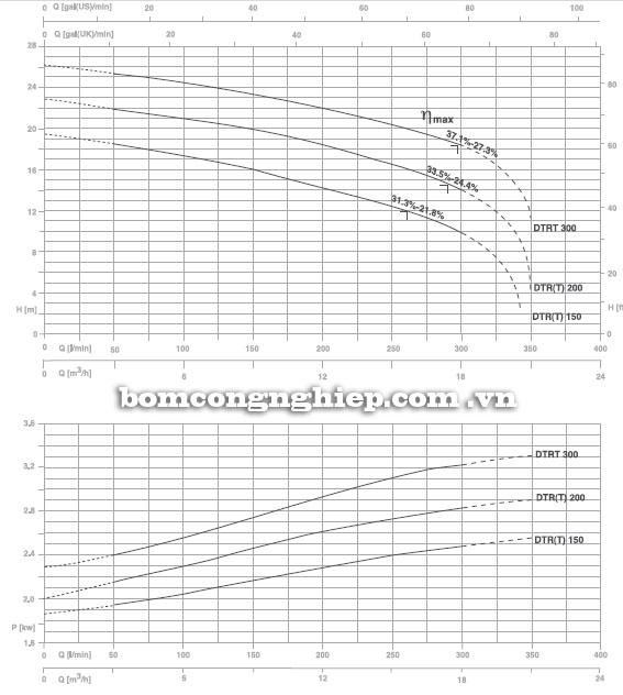 Máy bơm nước Pentax DTR 150-300 biểu đồ hoạt động