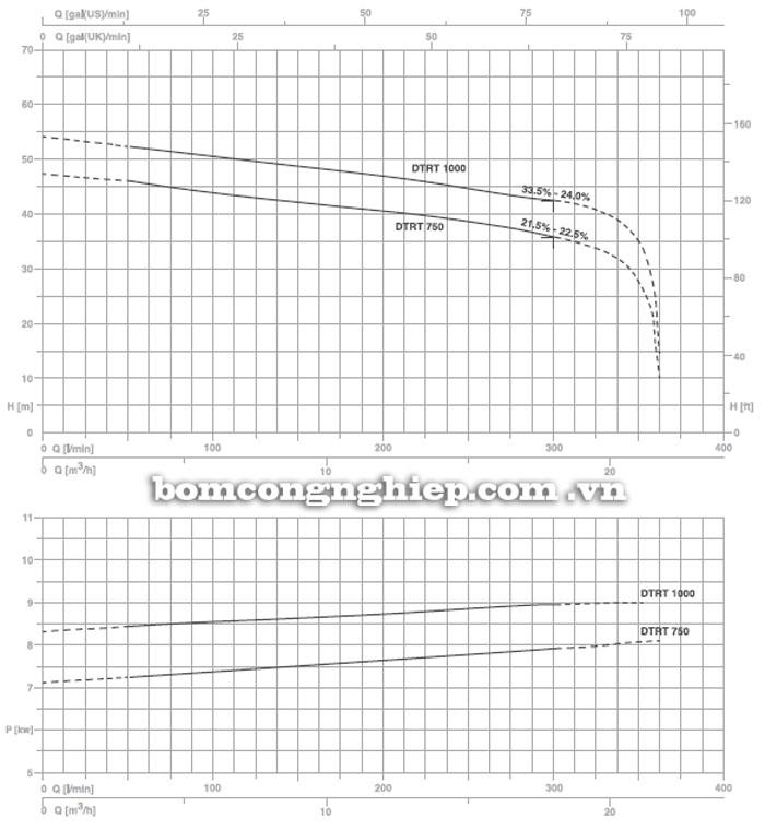 Máy bơm nước Pentax DTRT 400-1000-P biểu đồ hoạt động