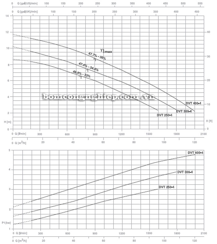 Máy bơm nước Pentax DVT biểu đồ hoạt động