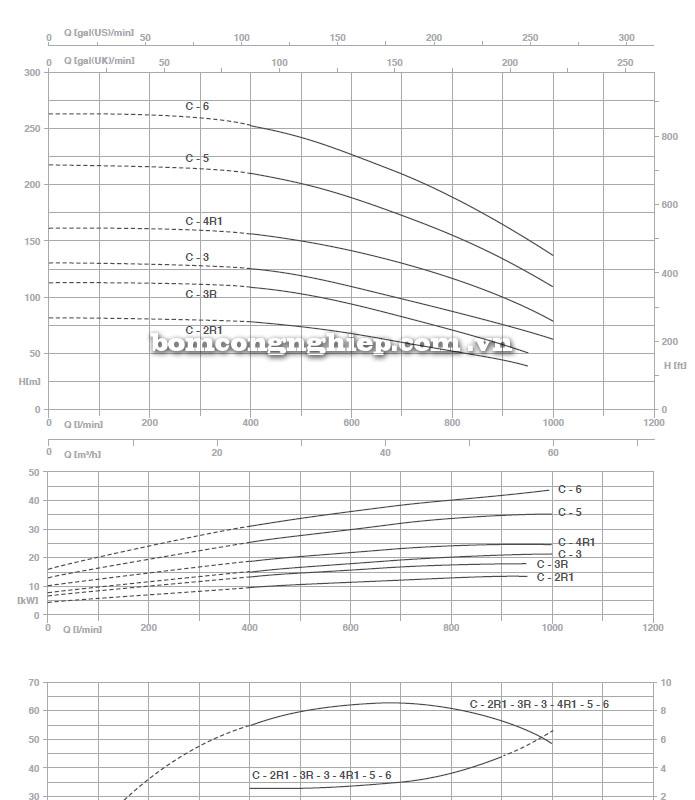 Máy bơm nước Pentax MS-C biểu đồ hoạt động