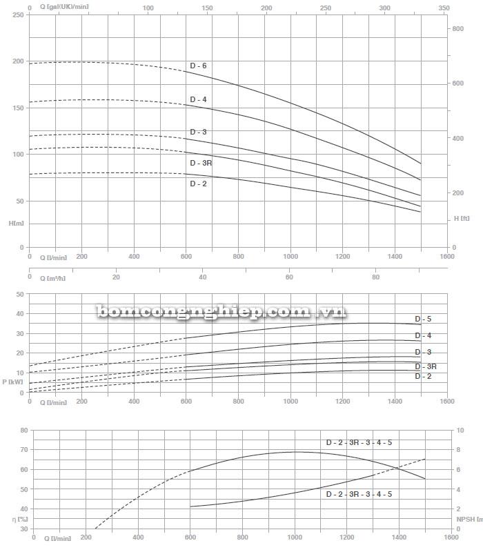 Máy bơm nước Pentax MS-D biểu đồ thông số hoạt động