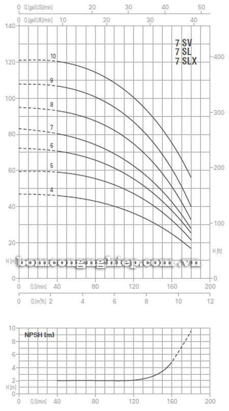 Máy bơm nước Pentax Ultra 7 SV-SL-SLX biểu đồ hoạt động
