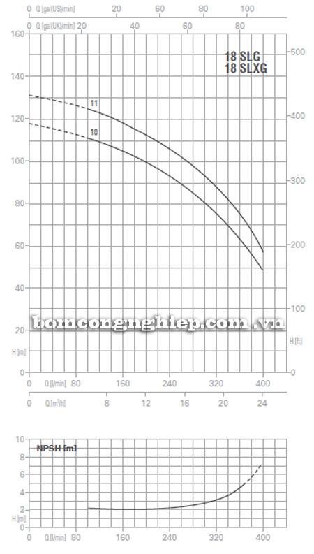 Máy bơm nước Pentax Ultra SLG-SLXG-18 biểu đồ hoạt động