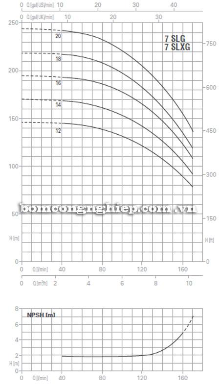 Máy bơm nước Pentax Ultra SLG-SLXG-7 biểu đồ hoạt động