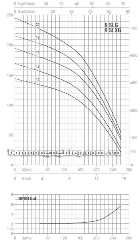 Máy bơm nước Pentax Ultra SLG-SLXG-9 biểu đồ hoạt động