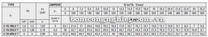 Máy bơm Pentax Ultra 18 bảng thông số kỹ thuật