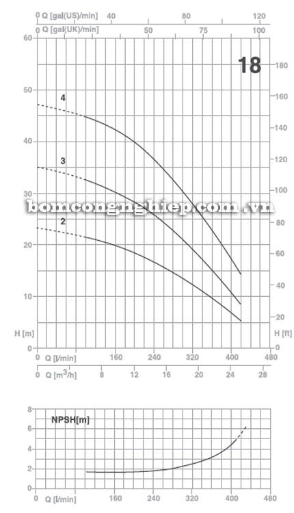 Máy bơm Pentax Ultra 18 biểu đồ hoạt động
