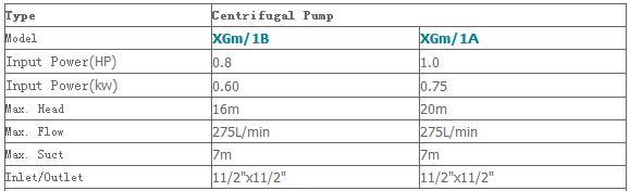 Máy bơm nước ly tâm LEO XGm-1A bảng thông số kỹ thuật