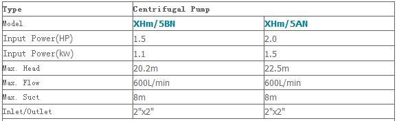 Máy bơm nước ly tâm LEO XHm-5BN bảng thông số kỹ thuật