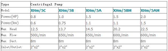 Máy bơm nước ly tâm LEO XHm-5C bảng thông số kỹ thuật
