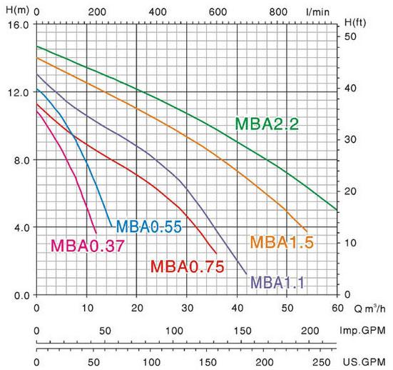 Máy bơm nước Mastra MBA biểu đồ hoạt động