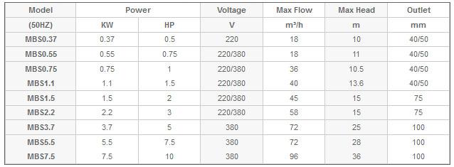 Máy bơm nước Mastra MBS bảng thông số kỹ thuật