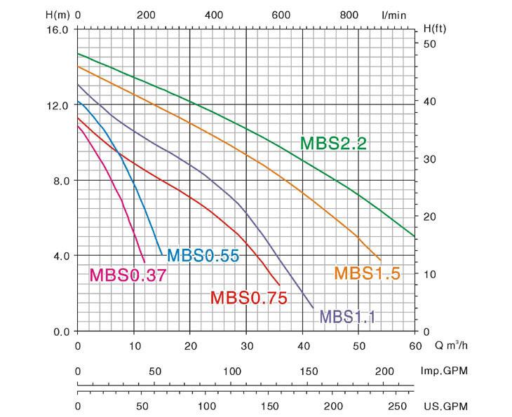 Máy bơm nước Mastra MBS biểu đồ hoạt động