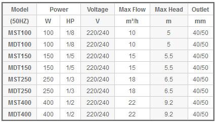 Máy bơm nước Mastra MST bảng thông số kỹ thuật