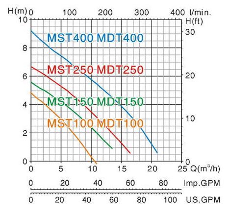 Máy bơm nước Mastra MST biểu đồ hoạt động