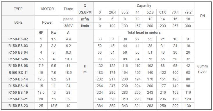 Máy bơm nước Mastra R150-BS bảng thông số kỹ thuật
